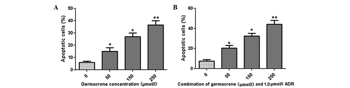Effect of germacrone on the apoptosis rate induced by ADR in MCF-7/ADR cells. Flow cytometry was used to analyze the cell apoptosis rate following the administration of different concentrations of germacrone (A) alone or (B) in combination with 1.0 μmol/l ADR. * P