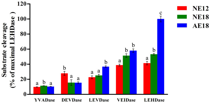 Caspase-like activities in normal and abortive chrysanthemum embryos. Embryo extracts were measured for substrate specificity using different caspase substrates: <t>Ac-YVAD-AMC</t> (YVADase), Ac-DEVD-AMC (DEVDase), Ac-LEVD-AMC (LEVDase), Ac-VEID-AMC (VEIDase), <t>Ac-LEHD-AMC</t> (LEHDase). Relative fluorescence units were calculated and expressed as a percentage of the LEHDase activity. AE 18 (abortive embryos) has the highest cleavage activities for Ac-LEVD-AMC, Ac-VEID-AMC and Ac-LEHD-AMC compared with NE12 and NE 18, indicating that chrysanthemum embryo abortion is a result of programmed cell death. Different letters indicate significant differences at alpha = 0.05 by the Bonferroni t-test (the bar is standard error).