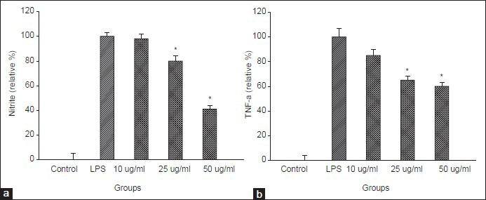 Inhibitory effect of MELT on the production of nitrite and proinflammatory cytokine, <t>TNF-α</t> induced by LPS treatment in RAW264.7 cells. RAW264.7 cells were treated with MELT for 30 min followed by LPS (100 ng/ml) treatment. The content of nitrite was measured by Griess assay, TNF-α by <t>ELISA</t> assay. * P