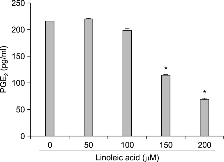 Inhibition of PGE2 production in AGS cells after exposure to linoleic acid. After 96 h incubation with linoleic acid, the PGE2 accumulation in the medium was determined by an ELISA kit. Data are expressed as mean±SD of three independent experiments. Significance was determined by Student's t-test ( * P