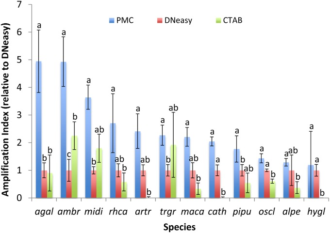 Mean ± SE of yields of amplifiable DNA based on qPCR of matched DNA extractions obtained using PMC, DNeasy, and CTAB protocols. Species are indicated by four-letter codes determined by the first two letters of the generic name and specific epithet, respectively (refer to Table 1 ). Each protocol is marked with letters (a, b, c) indicating statistically significant differences in amplifiable yield under repeated-measures ANOVA with Holm-Bonferroni post hoc tests (see Table 2 ).