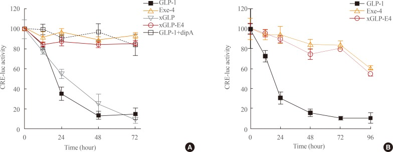 Stability of glucagon-like peptide-1 (GLP-1) analogs. The stability of GLP-1 and GLP-1 analogs against dipeptidyl peptidase-IV (DPP-IV) activity was evaluated by incubating the individual peptides in medium containing 10% fetal bovine serum (FBS) (A) or in 100% FBS (B). Peptides were incubated at an initial concentration of 100 nM in Dulbecco's Modified Eagle's medium containing 10% FBS or 100% FBS at 37℃ in the presence or absence of 0.2 mM of the peptidase inhibitor diprotin A. Peptide activity was then assessed by measuring luciferase activity in cells expressing GLP1R and CRE-luc. Results are presented as mean±standard error of the mean of at least three independent experiments.