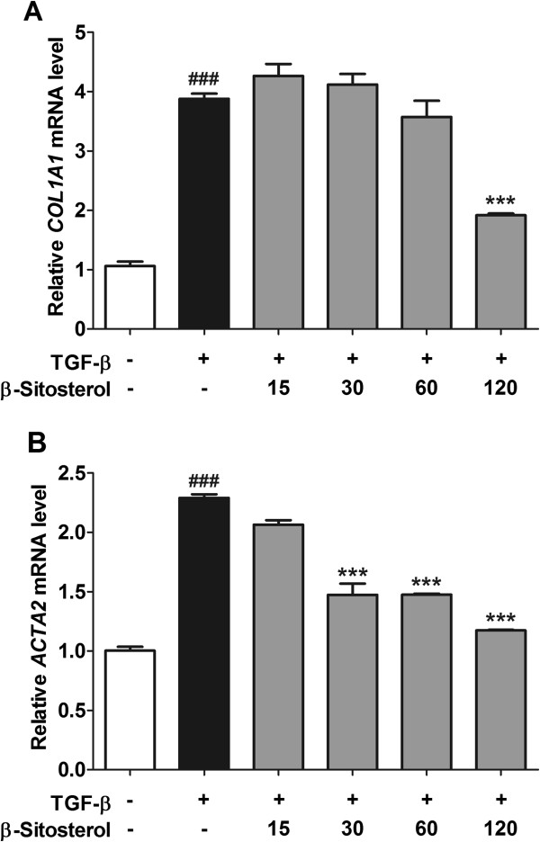 Effects of β -sitosterol on the collagen-1 and α-SMA mRNA expressions in activated HSCs. Relatively expressed COL1A1 (A) and ACTA2 (B) levels were measured by real-time quantitative PCR. Experiments were carried out at least twice performed in triplicate. Statistical significance determined by one-way ANOVA; values are means ± SEM; ***, p