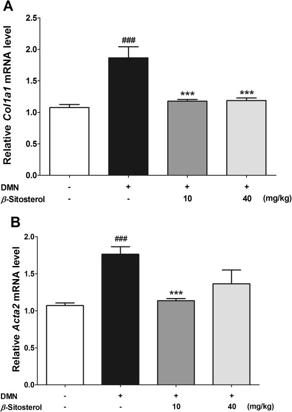 Effects of β -sitosterol on collagen-1 and α -SMA mRNA expression in DMN-induced mouse liver fibrosis. Relatively expressed Col1a1 (A) and Acta2 (B) levels were measured by real-time quantitative PCR. Experiments were carried out in triplicate. Statistical significance determined by one-way ANOVA; values are means ± SEM; ***, p