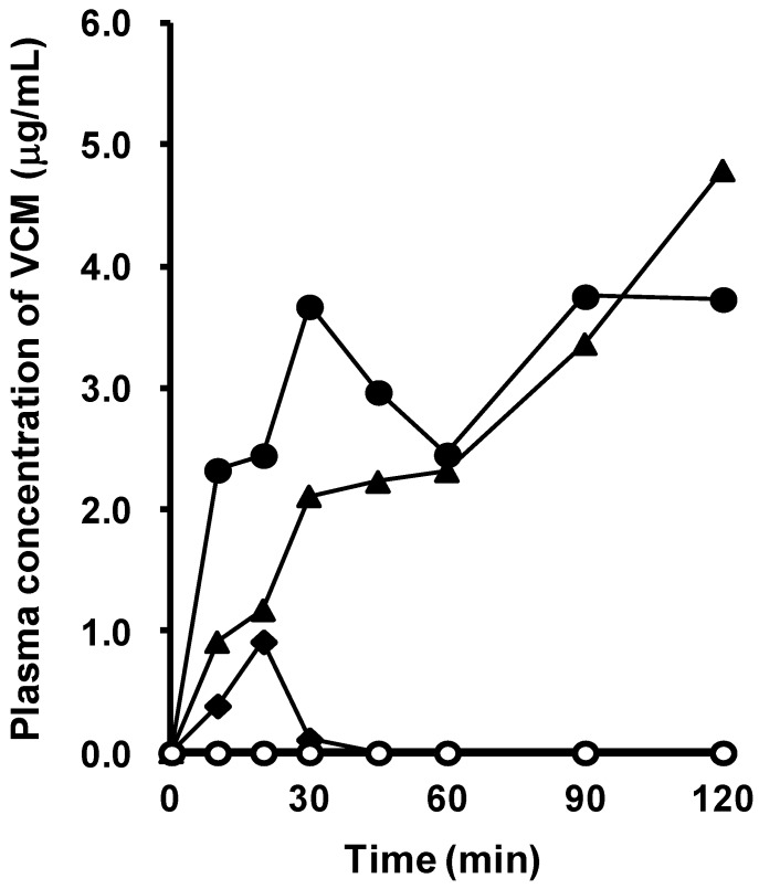 Plasma concentration of VCM in rats with INM-induced SIUs. VCM was administered intraduodenally at a dose of 500 mg/kg after treatment with INM or vehicle. Venous blood was collected at 10, 20, 30, 45, 60, 90, and 120 min after the administration of VCM. VCM plasma concentration-time profiles were constructed from concentrations measured by HPLC, as described in Materials and Methods. Data were obtained for each individual rat in the control (open symbols; N = 4) and SIU (closed symbols; N = 5) groups.