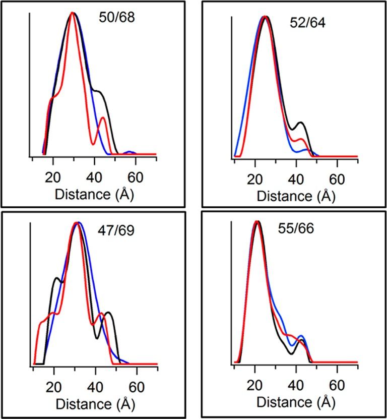 Overlay of distance probability distribution data obtained from Tikhonov regularization of DEER data for MTSL-labeled KCNE1 in micelles, proteoliposomes, and lipodisq nanoparticles. The black traces represent micelles, blue represents proteoliposomes, and red represents lipodisq nanoparticles. The label in each box indicates the dual-labeling sites. The Y -axis scale represents the probability of distance distribution in each plot.