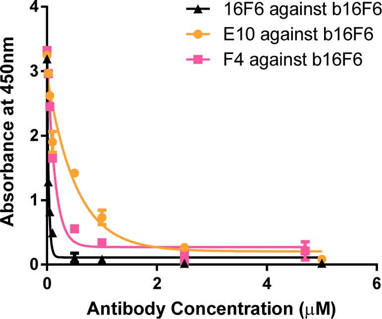 Competition ELISA of 16F6, F4, and E10. Binding of biotinylated 16F6 (b16F6) to immobilized GP SUDV was competed with unbiotinylated 16F6, E10, or F4 yielding IC 50 s below 0.2 μM for 16F6 and F4 and ∼0.6 μM for E10.
