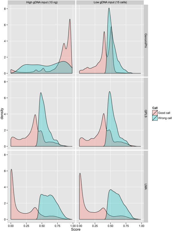 Density plot quality scores for erroneous and correct genotypes. The MDA row represents the results obtained from the Illustra GenomiPhi V2 DNA amplification kit (MDA-based WGA). LMA: Ligation-Mediated Amplification; MDA: Multiple Displacement Amplification; QPLS: Quasi-random Primed Library Synthesis followed by PCR amplification; SPIA: Single Primer Isothermal Amplification.