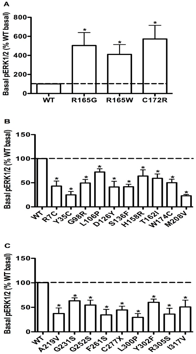 The basal pERK1/2 levels in HEK293T cells transiently transfected with WT or mutant MC4Rs with increased basal pERK1/2 levels (A), or decreased basal pERK1/2 levels (B and C). Results are expressed as percentage of the WT basal pERK1/2 level and represent the mean ± SEM of five independent experiments. * indicates significant differences (P