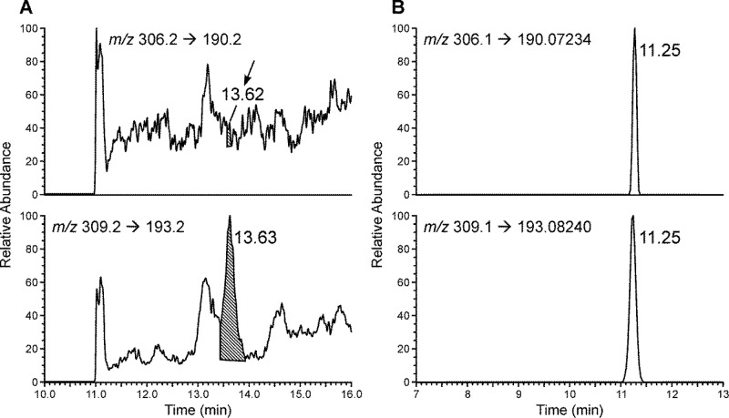 Chromatograms obtained upon analysis of M 1 dG in the same human leukocyte DNA sample by using (A) LC–ESI–MS/MS and (B) LC–NSI–HRMS/MS.