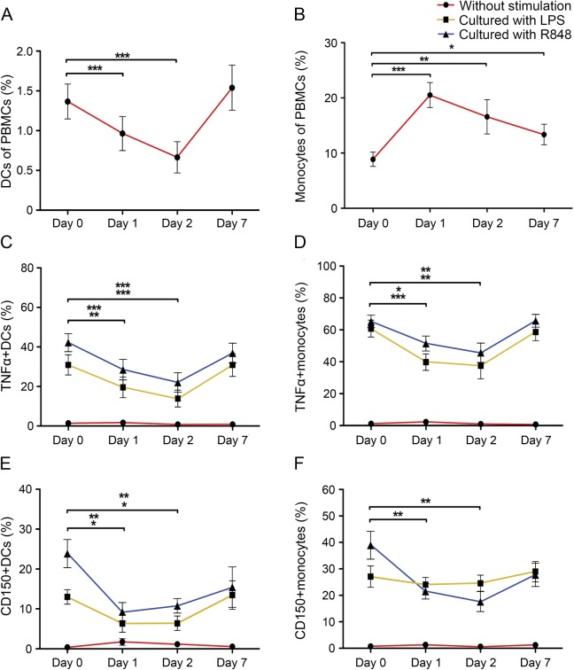Impact of short-term MP administration on frequency and phenotype of slanDCs and monocytes in the blood of patients with MS The percentages of (A) 6-sulfo LacNAc + dendritic cells (slanDCs) or (B) monocytes in peripheral blood mononuclear cells (PBMCs) derived from 11 patients with relapsing-remitting multiple sclerosis (RRMS) before and during methylprednisolone (MP) treatment are presented. (C–F) PBMCs derived from the blood of 11 patients with RRMS before and during MP treatment were stimulated with lipopolysaccharide (LPS) or R848. The percentages of tumor necrosis factor (TNF)-α–expressing slanDCs (C) or monocytes (D) as well as CD150-expressing slanDCs (E) or monocytes (F) in PBMCs are demonstrated. Values represent the mean ± SEM of results. The upper row of asterisks indicates a statistically significant difference between R848-activated slanDCs or monocytes on day 1 or day 2 compared to day 0. The lower row of asterisks indicates a statistically significant difference between LPS-activated slanDCs or monocytes on day 1 or day 2 compared to day 0. Asterisks indicate statistical significance (* p