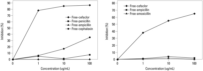 <t>IgE-ELISA</t> inhibition results of <t>cefaclor-human</t> serum albumin coated wells with serial additions of free cephalosporins and penicillin and aminopenicillin in two different patients with cefaclor-hypersensitivity.