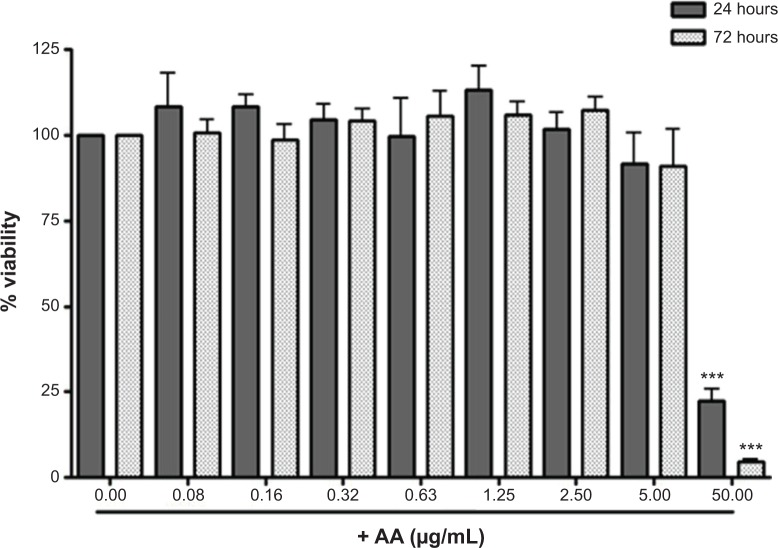 Effects of AA on WRL-68 viability. Notes: WRL-68 cells were treated with AA for 24 hours (gray bars) and 72 hours (dotted bars) at indicated concentrations. Viability was measured using MTT assay and data are the average of four independent experiments (± SD) and were analyzed using one-way ANOVA with Tukey's post hoc test. *** P