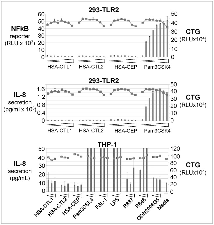 Cell-Based <t>TLR</t> Activation Assays. Various CEP adducts and TLR agonists were tested in HEK293 or THP-1 cells. Readouts were NFkB reporter signal or IL-8 secretion (columns), as indicated. In addition, the same wells were analyzed for viability with the CellTiter-Glo kit (axis on right; square symbols) to ensure that any lack of activation was not due to cell toxicity. HEK293 cells were treated with the following reagents: <t>HSA-CTL1,</t> HSA-CTL2, or HSA-CEP: 0, 3.9, 7.8, 15.6, 32.6, 62.5, and 125 and 250 µg/ml; Pam3CSK4∶ 0, 1.5, 3.2, 6.3, 12.5, 25, 50, 100 ng/mL. THP-1 cells were treated with the following reagents: HSA-CTL1, HSA-CTL2, or HSA-CEP: 62.5, 125, and 250 µg/mL; Pam3CSK4∶ 4, 20, and 100 ng/mL; FSL-1∶0.4, 2, and 10 ng/mL; LPS: 4, 20, and 100 ng/mL; R837 or R848∶0.4, 2, and 10 µM; ODN2006G5∶0.2, 1, and 5 µM.