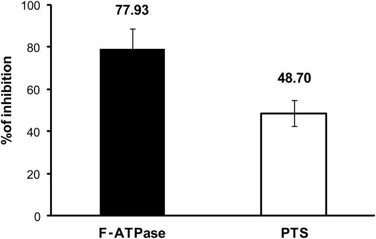 Effects of αMG on ATPase and PTS activities of S. mutans UA159. The percentage of inhibition was calculated setting the vehicle control to 100% enzymatic activity. Data are expressed as the mean ± one standard deviation. Values are significantly different from that for the vehicle control (n = 9; P