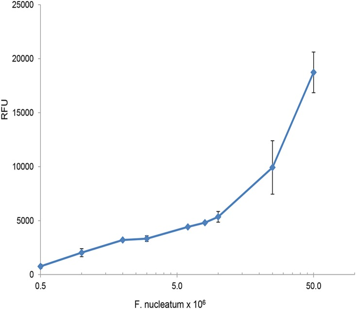 Fu-S-P activity correlates with the number of F. nucleatum cells. Fu-S-P (0.03 mM) was incubated for 2 hrs with increasing numbers of washed F. nucleatum cells. Relative Fluorescent Units (RFU) were determined as described in Materials and Methods. No activity was observed with boiled cells.