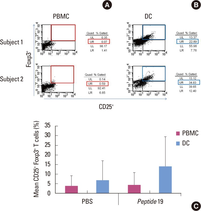 Fluorescence activated cell sorter profiles of peptide 19-specific regulatory T cells (Tregs) (CD4 + , CD25 + , and Foxp3 + ) in peripheral blood mononuclear cells (PBMCs) and dendritic cells (DCs) from two representative subjects (A, B) demonstrating the capability of DCs to enhance Tregs from 0.07% to 22.89% in subject 1 and from 0.59% to 34.83% in subject 2, respectively. The bar graph shows the mean percentage of peptide 19-specific Tregs of 10 subjects (C). The difference between PMBCs and DCs was not statistically significant. Phosphate buffered saline (PBS) was used as a control antigen. UL: upper left panel, UR: upper right panel, LL: lower left panel, LR: lower right panel.