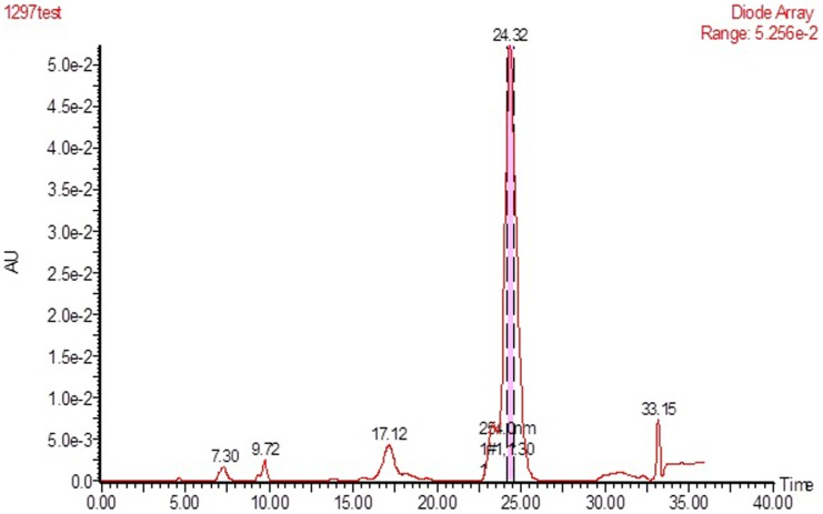Reversed phase-high performance liquid chromatography (RP-HPLC) profile of SBP performed on a Waters 2545-2767-2489 HPLC system fitted with a Waters SunFire C18 column, 19×150 mm.