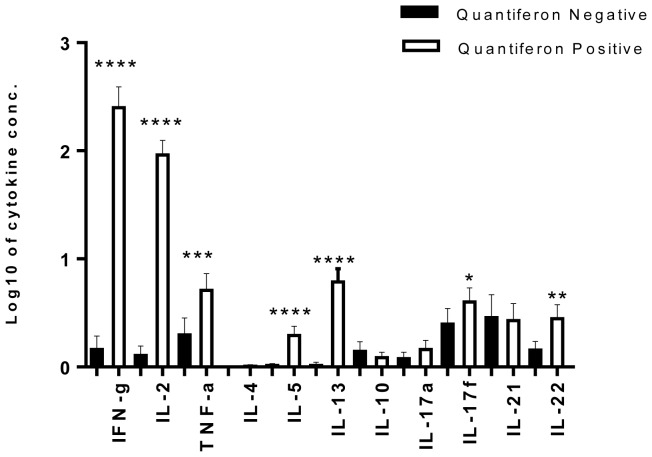 Cytokine responses in HHCs who were <t>Quantiferon</t> (QFN) negative (LTBI negative) or QFN positive (LTBI positive). Means with 95% CI of net cytokine production were determined in response to TB antigens (ESAT-6, CFP-10 and TB7.7 (peptide 4)) in QFN plasma supernatants tested for cytokine content using multiplex bead array. Spontaneous cytokine production was subtracted prior to analysis. The t-test was used to compare means between QFN negative and QFN positive individuals. **** p