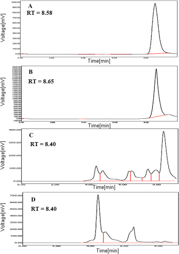HPLC chromatograms of ethyl gallate and A. nilotica (L.) leaf extract. (A) ethyl gallate, representative chromatograms of A. nilotica (L.) leaf extract by maceration using (B) <t>methanol-acetonitrile-10</t> mM ammonium acetate containing 0.1% formic acid (10:25:65 v/v/v) (C) ethanol and (D) aqueous solvents at 291 nm.
