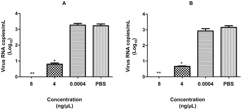 Virucidal assay. DENV-2 was treated with different concentrations of PLA 2 -CB (a) and crotoxin (b) and then used to infect Vero cells for 72 h. The antiviral effect of the toxins was evaluated by determining the virus titer in the cell culture supernatant by qRT-PCR. The data represent mean values ± standard deviations (SD) for three independent experiments. The asterisks indicate statistically significant differences from PBS-treated viruses (* p