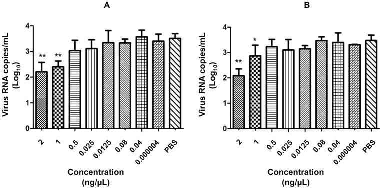Pre-treatment assay. Vero cells were treated with different concentrations of PLA 2 -CB (a) and crotoxin (b) and then infected with DENV-2 for 72 h. The antiviral effect of the toxins was evaluated by determining the virus titer in the cell culture supernatant by qRT-PCR. The data represent mean values ± standard deviations (SD) for three independent experiments. The asterisks indicate statistically significant differences from PBS-treated cells (*p