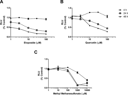 Cell viability in HT1080 cells after treatment with (A) etoposide, (B) quercetin, or (C) methyl methanesulfonate. Cells were treated with DMSO, etoposide, quercetin, or methyl methanesulfonate for 4, 24, or 48 h. Cell viability was measured using an intracellular ATP content luminescence assay. The y-axes indicate the relative luminescence of the treated samples compared with control samples. Circles (4 h), squares (24 h), and triangles (48 h) represent the mean of three independent experiments (three biological and three technical replicates). Cross bars represent the standard error of the mean (SEM) of the data. RLU: relative fluorescence units. Etoposide caused a statistically significant ( p