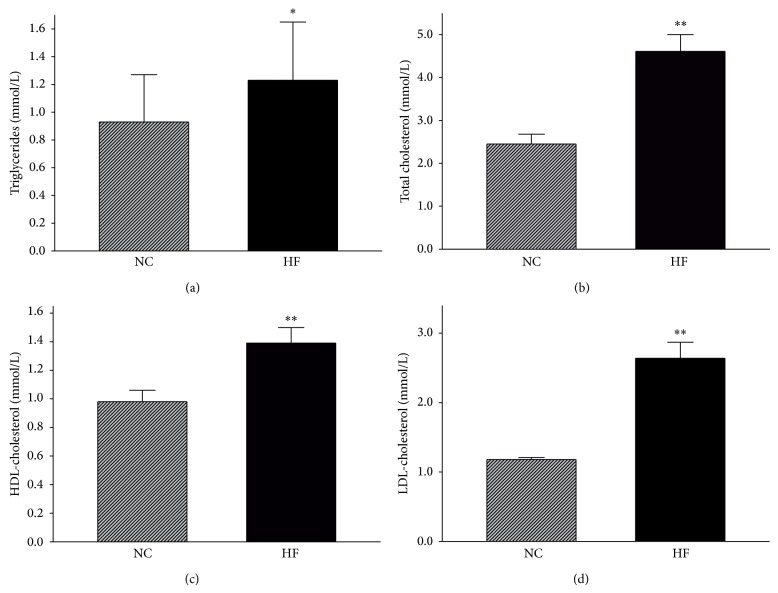 """Serum lipids: TG (a), TC (b), HDL-C (c), and LDL-C (d). NC and HF, abbreviations for """"normal diet"""" and """"high-fat diet,"""" represent the control and HFD-fed groups, respectively. Data are presented as the mean ± SE, n = 15 mice/group, * P"""