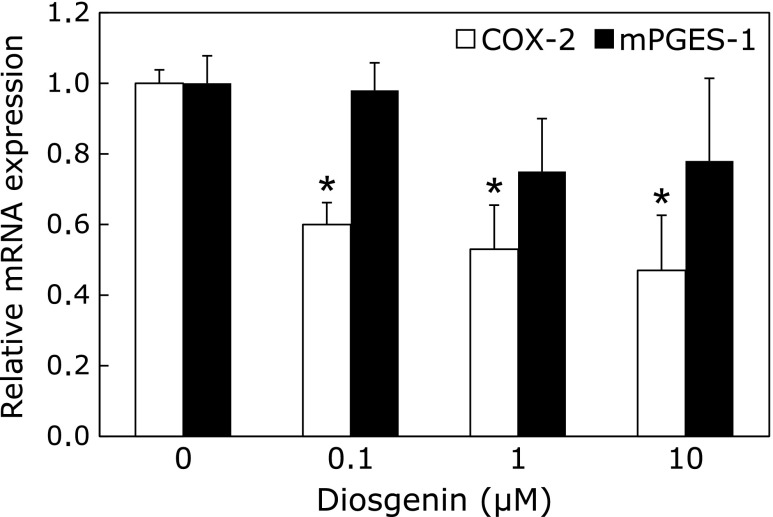 Effect of diosgenin on the expression of COX-2 and mPGES-1 in A549 cells. Diosgenin (0.1–10 µM) was added to A549 cells. mRNA expression of COX-2 (open column) and mPGES-1 (closed column) was measured by real-time PCR, as described in the Materials and Methods section. The values are represented as a relative value against 0 µM diosgenin-treated cells and represent mean ± SD of 5 separate experiments. * p