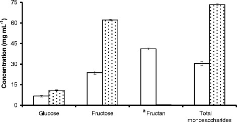 Mean [±S.D] glucose, fructose and fructan concentrations in untreated GJ (open bars) and GJ + t fosEp (filled bars). a Fructan = polyfructose.