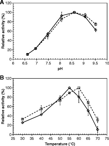 Effects of pH and temperature on the hydrolytic activity of Tcur1278 and Tcur0390. Activities of Tcur1278 and Tcur0390 against pNPB at different (A) pH and (B) reaction temperature conditions are shown as broken and solid lines, respectively. Error bars indicate the standard deviation of three determinations.