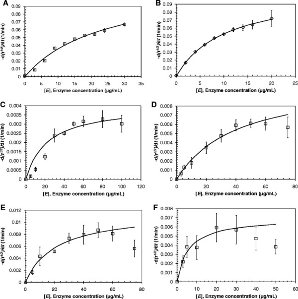 Decomposition of polyester nanoparticles by T. curvata hydrolases. PCL hydrolysis by (A) Tcur1278 and (B) Tcur0390 at 49°C; PET hydrolysis by Tcur1278 at (C) 50°C, (D) 55°C and (E) 60°C, and by Tcur0390 at (F) 50°C. The initial rates of the square roots of turbidity decrease are plotted as a function of enzyme concentration (squares and diamonds). Error bars represent the standard deviation of duplicate determinations. Fitted data (solid lines) according to Eq. ( 1 ) are also shown.
