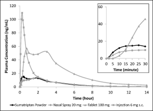 <t>Sumatriptan</t> plasma concentration-time profiles over the entire 14-hour sampling period for intranasal sumatriptan powder, 22-mg nasal spray, 100-mg tablet, and 6-mg subcutaneous injection and Inset for intranasal sumatriptan powder, 22-mg nasal spray, and 100-mg tablet over the first 30 minutes post-dose. The main figure shows that both methods of intranasal delivery resulted in much lower mean plasma sumatriptan concentration time profiles than observed for the tablet and the injection. Inset: In the first 15 minutes post-dose, the rate of rise of plasma sumatriptan concentration was faster for sumatriptan powder than either the 20-mg nasal spray or the 100-mg tablet.