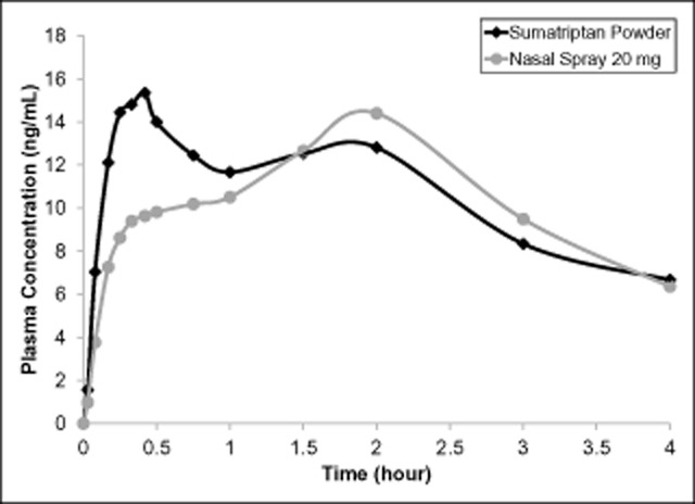Sumatriptan plasma concentration time profiles over the first 4 hours after administration of 22-mg sumatriptan powder by the Breath Powered device compared with the 20-mg nasal spray.