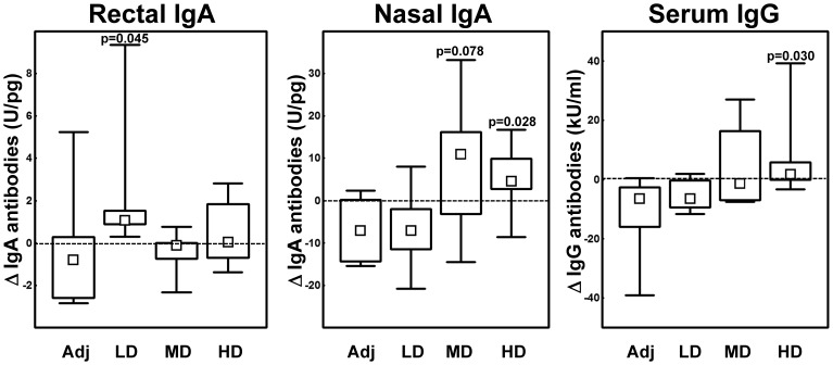 Vacc-4x Ig antibody levels. Changes (Δ) from baseline to end of study in rectal <t>IgA,</t> nasal IgA and serum <t>IgG</t> antibody levels in the four dose groups. Adj = adjuvant, LD = low, MD = median and HD = high dose. IgA antibody levels are adjusted to total IgA in rectal and nasal samples (please note different scales). Data are given as medians, interquartile and overall ranges. Differences between dose groups and the adjuvant group with p-values less than 0.10 are indicated (Mann-Whitney U test). Kruskal-Wallis ANOVA analysis for all four groups yielded p = 0.044 (rectal IgA), p = 0.093 (nasal IgA) and p = 0.067 (serum IgG).