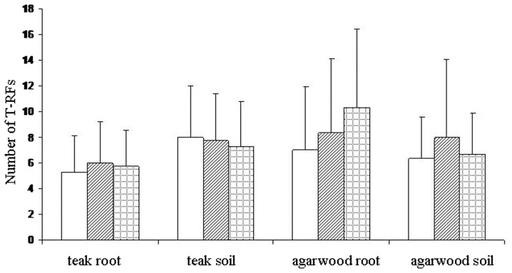 Effects of host plant, Aquilaria crassna (agarwood) and Tectona grandis (teak), and source of samples (root and soil) on mean number of terminal restriction fragments (TRFs) per sample using three restriction enzymes <t>MboI</t> (open bars), <t>HinfI</t> (hatched bars) and Hsp92II (cross-hatched bars). Values are mean ± SEM (n = 4 for teak and n = 3 for agarwood).