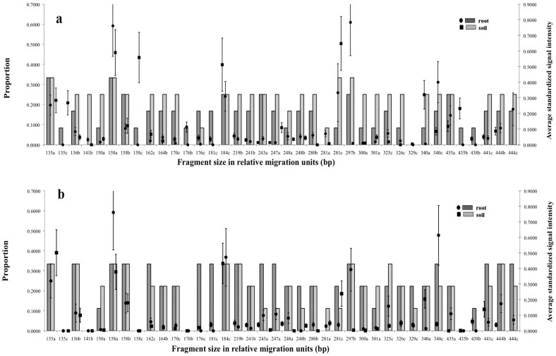 Occurrence of TRFs from roots and soils in (a) Tectona grandis and (b) Aquilaria crassna . Bars indicate the proportion of samples that yielded each TRF; dots indicate the average intensity of that fragment (± SEM) in those samples. The letters indicate the restriction enzyme involved in each fragment size, a: MboI , b: HinfI and c: Hsp92II .