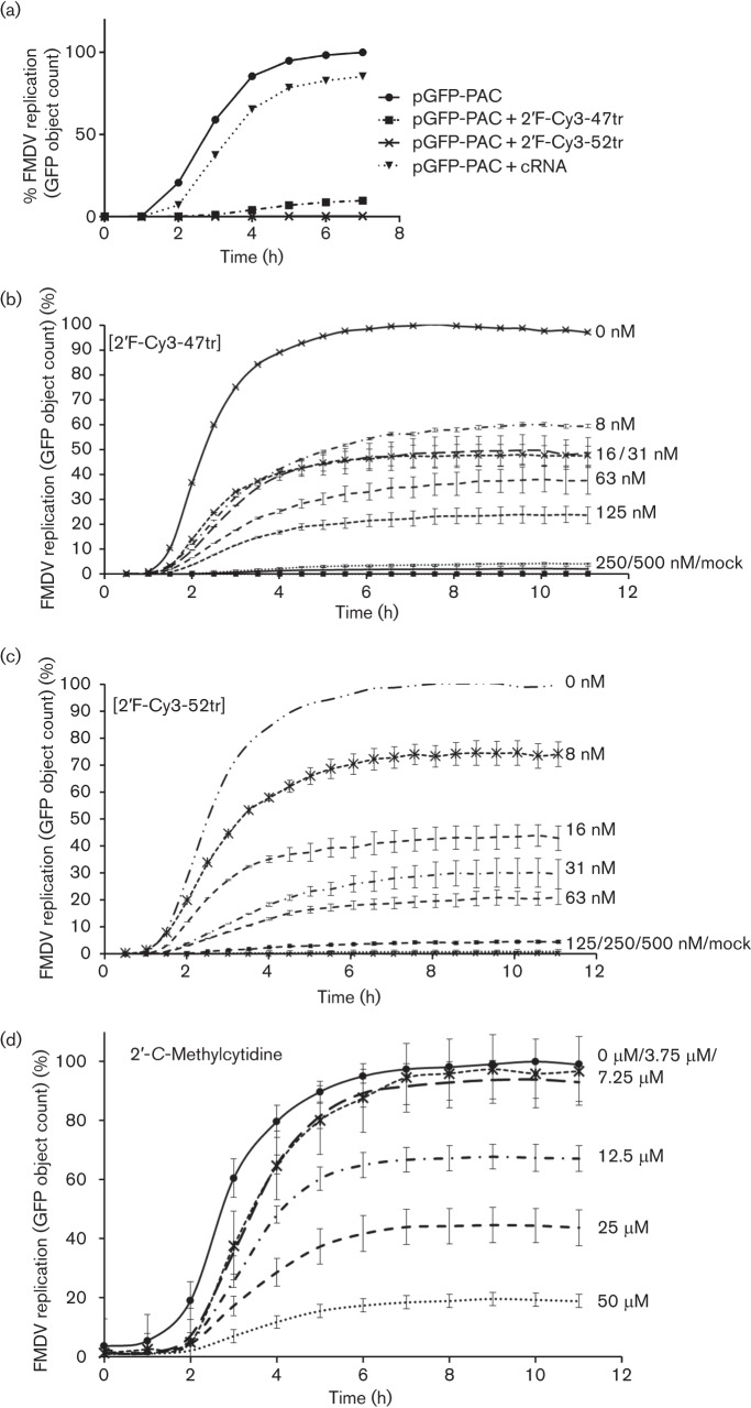 Quantification of pGFP-PAC replicon GFP expression over time in the presence and absence of aptamer. <t>BHK-21</t> cells were seeded and maintained for 24 h in 10 % FCS/DMEM at 37 °C, 5 % CO 2 prior to transfection with 1 µg pGFP-PAC replicon RNA. GFP expression was monitored using an IncuCyte FLR microscope. Data are presented as mean green object count of the pGFP-PAC replicon over up to 12 h from the point at which GFP expression is first detected. (a) GFP expression with 2′F-Cy3-47tr, 2′F-Cy3-52tr or cRNA at final concentrations of 500 nM. GFP expression with increasing concentrations (0 to 500 nM) of 2′F-Cy3-47tr (b) or 2′F-Cy3-52tr (c). (d) 2′-CMC (0–50 µM). Shown is the mean object count from a collection of nine images, allowing se to be calculated.