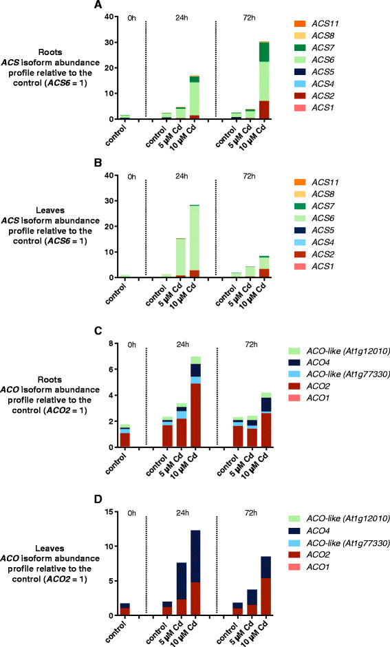 Relative abundance of ACS and ACO multigene family. Relative abundance of ACS (A-B) and ACO (C-D) multigene family members in roots and leaves of 3 weeks old <t>Arabidopsis</t> <t>thaliana</t> plants exposed for 0, 24 or 72 h to either 5 or 10 μM CdSO 4 or grown under control conditions in a hydroponic culture system. Data represent mean abundance of at least 4 biological replicates relative to the control (0 h, 0 μM CdSO 4 ) and with the abundance of the most highly expressed family member set at 1 under the control condition. (A) Relative abundance of ACS multigene family members in roots. (B) Relative abundance of ACS multigene family members in leaves. (C) Relative abundance of ACO multigene family members in roots. (D) Relative abundance of ACO multigene family members in leaves.