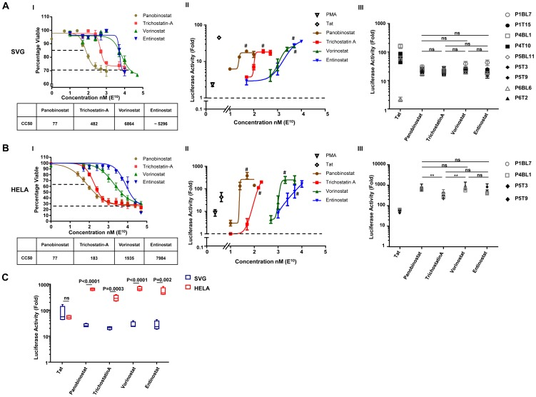 Ex vivo response of patient-derived HIV LTRs to HDACi in A. SVG and B. HeLa cell lines. (I) Each cell line was incubated with different concentrations of HDACi for 24 hr and toxicity was measured by the MTS assay. The cytotoxic concentration 50 (CC 50 ) for each drug is shown. (II) SVG or HeLa cells were transiently transfected with the wild-type NL4-3 LTR- pCEP4 and treated with various concentrations of HDACi for 24 hr. Co-transfection with Tat (4 ng) or incubation with PMA (20 nM) were used as positive controls. The activity of the LTR was measured as the fold change in luciferase compared to the untreated sample. # indicates doses of individual HDACi that were closest to the CC 50 and induced the largest fold change increase in luciferase activity. (III) Luciferase expression following transfection of pCEP4 containing LTR sequences isolated from total memory CD4 + T-cells prior to or after cART and treated with the optimal dose of HDACi. (C) Comparison of the luciferase expression in HeLa (red) and SVG (blue) following transfection of pCEP4 containing LTR sequences from (B III) and treated with the optimal dose of HDACi. Boxes represent the median, 25th and 75th percentiles and error bars the 10th and 90th percentiles. Ns = not statistically significant.