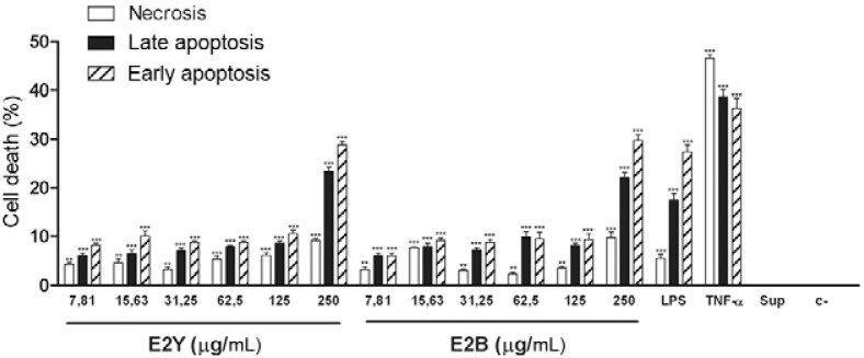 : cytotoxicity of envelope glycoprotein 2 (E2) proteins on human umbilical vein endothelial cells. Results presented as mean and standard deviation of percentage obtained in the assay. In each run, 30,000 cells were analysed and all experiments were performed in triplicate. c-: negative control; early apoptosis: annexin V stained cells; late apoptosis: cells double-positive for annexin V and propidium iodide (PI); LPS: lipopolysaccharide (1.0 µg/mL); necrosis: cells stained with PI; Sup: culture supernatant Escherichia coli BL21; TNF-α: tumour necrosis factor alpha (10 ng/mL); ***: p