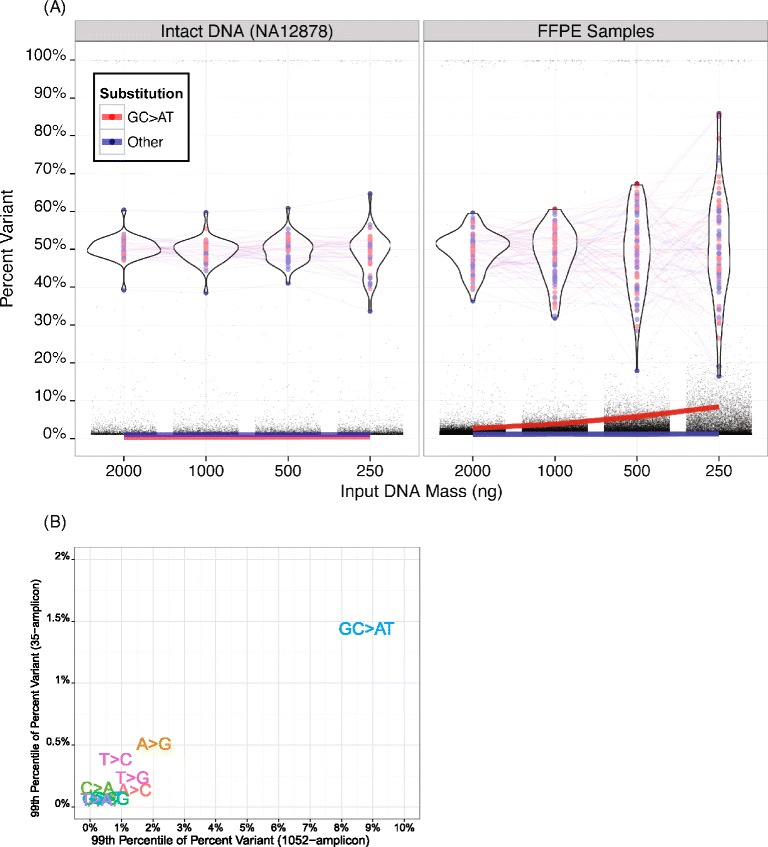 The effects of input DNA quality and quantity on variant detection background distributions. A) The figure shows variant calling background for the indicated mass amounts of intact cell line or comprised quality, FFPE sample DNA. The standard deviation of the heterozygous variants increases only slightly with reduced DNA input quantities with intact DNA (left panel), but increases dramatically when the quantity of lower quality, FFPE DNA is reduced (right panel). The 99th percentile of the background percent variant (red and blue lines) is more consistent for cell line DNA than for FFPE DNA with the rise in the background being largely driven by the GC > AT transitions. B) The median 99th percentile of the background for all possible substitutions (with G > A and C > T collapsed into GC > AT) from TAS analysis using 250 ng DNA from 8 FFPE samples using the 1052-amplicon panel (x-axis) compared to after target enrichment using an independent 35-amplicon panel (y-axis). As expected, GC > AT transitions contribute higher background than other possible substitutions.