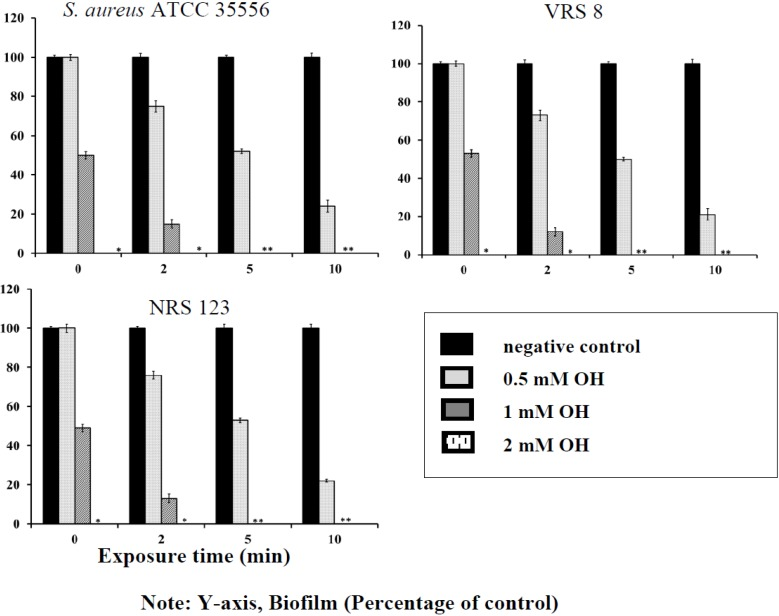 Inhibition of S . aureus (ATCC 35556), vancomycin-resistant S . aureus (VRSA) (VRS 8) and MRSA (NRS 123) biofilm formation on polystyrene by octenidine hydrochloride (OH). Duplicate samples were used for each treatment, and the experiment was replicated three times. Data are represented as the mean ± SEM.