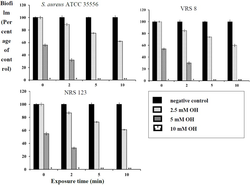 Inactivation of S . aureus (ATCC 35556), VRSA (VRS 8) and MRSA (NRS 123) biofilm on polystyrene by octenidine hydrochloride. Duplicate samples were used for each treatment, and the experiment was replicated three times. Data are represented as the mean ± SEM(Standard Error of Mean).