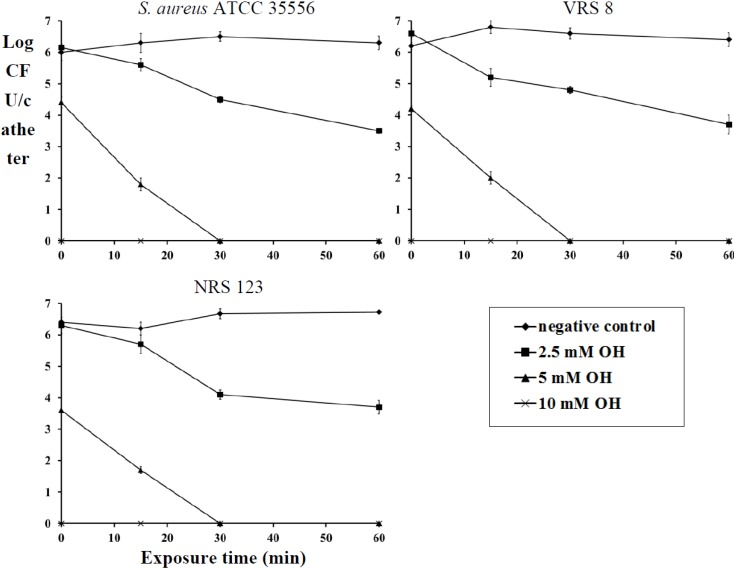 Inactivation of S . aureus (ATCC 35556), VRSA (VRS 8) and MRSA (NRS 123) biofilm on urinary catheters by octenidine hydrochloride. Duplicate samples were used for each treatment, and the experiment was replicated three times. Data are represented as the mean ± SEM (Standard Error of Mean).