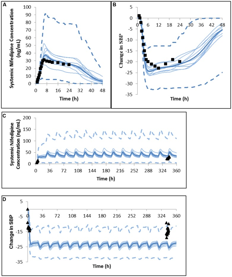 Predicted and observed (A) plasma concentration profile and (B) change in systolic blood pressure after a single dose of <t>nifedipine</t> 60 mg GITS in North European hypertensive subjects ( Meredith and Elliott, 2004 ). Predicted and observed (C) plasma concentration profile and (D) change in systolic blood pressure after the initial dose and daily dosing of nifedipine 30 mg GITS for 15 days in North European hypertensive subjects ( Brown and Toal, 2008 ).