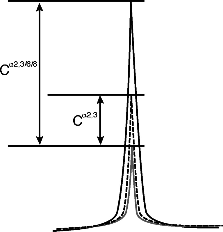 Schematic drawing of the HPLC chart. The black line indicates the chromatogram of neutral and desialylated PA-oligosaccharides and the gray line indicates that of neutral sugar chains. From the composite images of two chromatograms, sialylated sugar chains can be calculated as the difference in the peak areas (C α 2,3/6/8 value). Dotted line shows a chromatogram obtained after α2,3-sialidase treatment of the sample. α2,3-sialidase sensitive portion (C α2,3 value) can be obtained from the difference in the peak areas under the dotted and gray lines