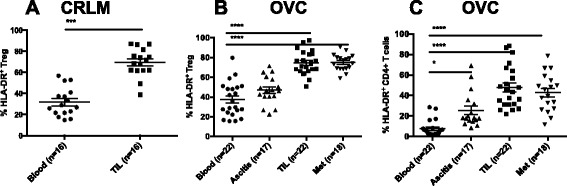 HLA-DR expression on Treg and non-Treg CD4 + T cells. CD3 + CD4 + CD25 + FoxP3 + Treg cells were analyzed for HLA-DR expression in CRC samples (A) and OVC samples (B) . C . HLA-DR expression on CD4 + Foxp3 − non-Treg in OVC samples.