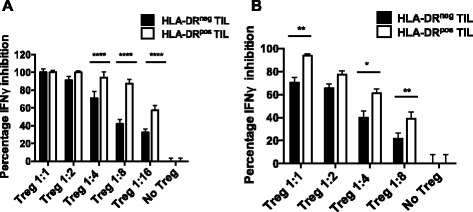 HLA-DR + TIL Treg have a higher suppressive potency. CD3 + CD4 + CD25 high and CD127 low Treg were sorted for HLA-DR+/−. Their suppressive function was measured in vitro by their capacity to suppress INFγ secretion by effector CD4 + T cells. Panel A and B represent 2 individual OVC patients.