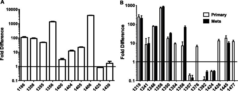 Expression of IL-6 by qPCR in PBL and TIL. CD4 + T cells were enriched from paired blood and tumor specimens and qPCR was performed on the enriched cell populations as described in Methods . The fold difference in IL-6 message in the TIL was normalized to the paired PBL in CRC samples (A) and OC samples (B) .